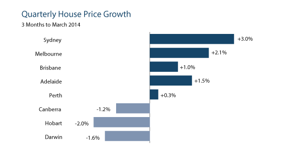 Quarterly House Prices