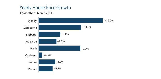 Yearly House Prices