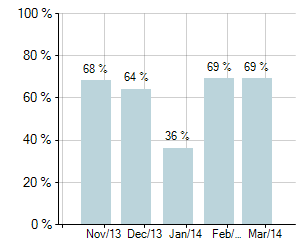 Graph of National Auction Clearance Rates for last 5 months - National