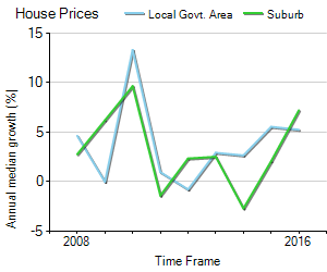 House Price Trend in LGA ACT