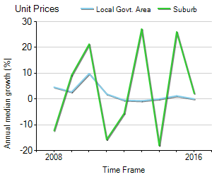 australian property monitors house price guide