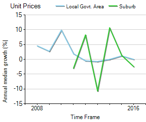 Unit Price Trend in Forde