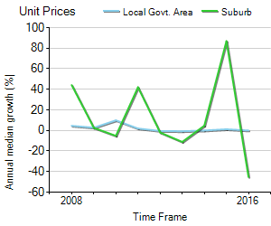 Unit Price Trend in Campbell