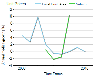 Unit Price Trend in Bonner