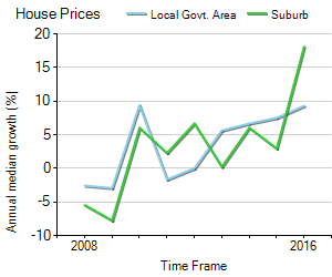 House Price Trend in LGA Port Stephens