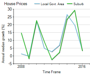 House Price Trend in LGA Ashfield