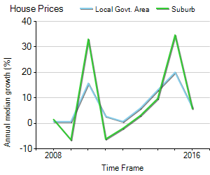 House Price Trend in LGA Sutherland