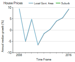 House Price Trend in LGA Tweed