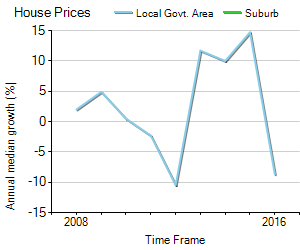 House Price Trend in LGA Cooma-Monaro