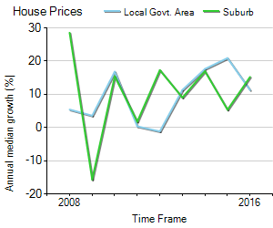 House Price Trend in LGA Sydney