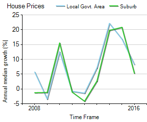 House Price Trend in LGA Warringah