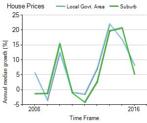 House Price Trend in LGA Warringah