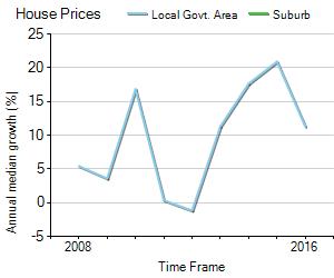 House Price Trend in LGA Sydney