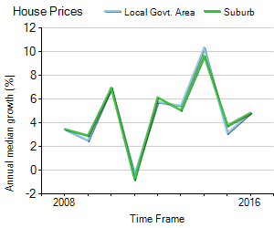 House Price Trend in LGA Dubbo