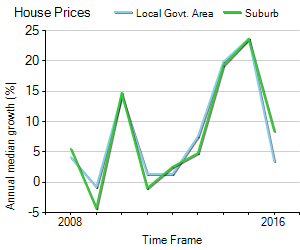 House Price Trend in LGA Hornsby