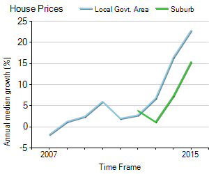 House Price Trend in LGA Penrith