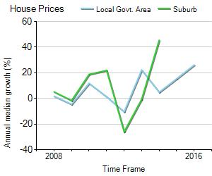 House Price Trend in LGA Woollahra