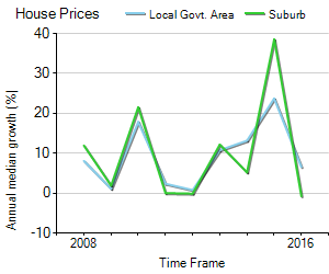 House Price Trend in LGA Marrickville