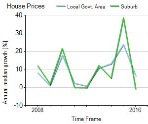 House Price Trend in LGA Marrickville