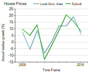 House Price Trend in LGA Manly