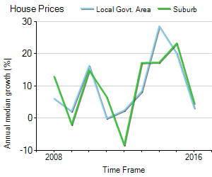 House Price Trend in LGA Ryde