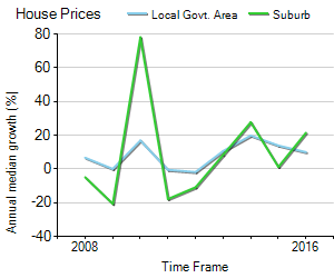 House Price Trend in LGA Leichhardt