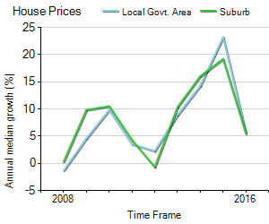 House Price Trend in LGA Liverpool