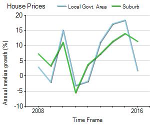 House Price Trend in LGA Lane Cove