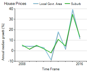 House Price Trend in LGA Hunters Hill