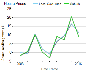 House Price Trend in LGA Blue Mountains