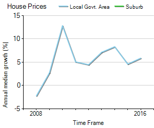 House Price Trend in LGA Goulburn Mulwaree