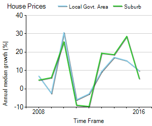 House Price Trend in LGA Randwick