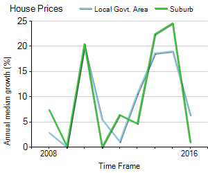 House Price Trend in LGA Canterbury