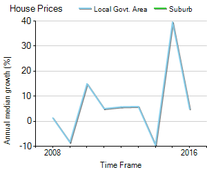 House Price Trend in LGA Palerang