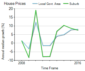House Price Trend in LGA Port Macquarie-Hastings