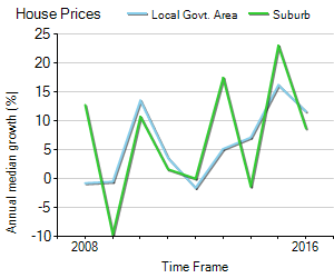 House Price Trend in LGA Wollongong