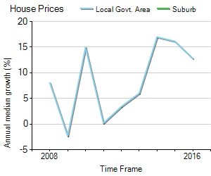 House Price Trend in LGA North Sydney