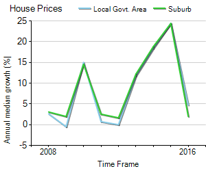 House Price Trend in LGA Baulkham Hills