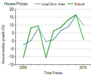 House Price Trend in LGA Wyong