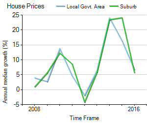 House Price Trend in LGA Botany Bay