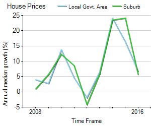House Price Trend in LGA Botany Bay