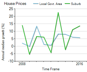 House Price Trend in LGA Newcastle