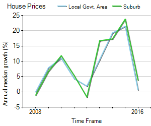 House Price Trend in LGA Holroyd