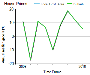 House Price Trend in LGA Mosman