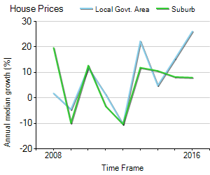 House Price Trend in LGA Woollahra