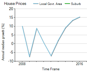 House Price Trend in LGA Byron