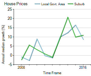 House Price Trend in LGA Gosford