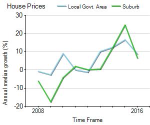House Price Trend in LGA Gosford
