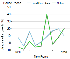 House Price Trend in LGA Willoughby