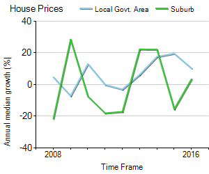 House Price Trend in LGA Pittwater